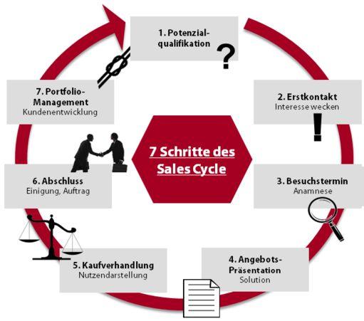 Verkaufen lernen mit System! #verkaufen #lernen #wie #verkaufe #ich #salestraining #verkaufstraining #vertriebstraining #vertrieb #verweyen #alexander