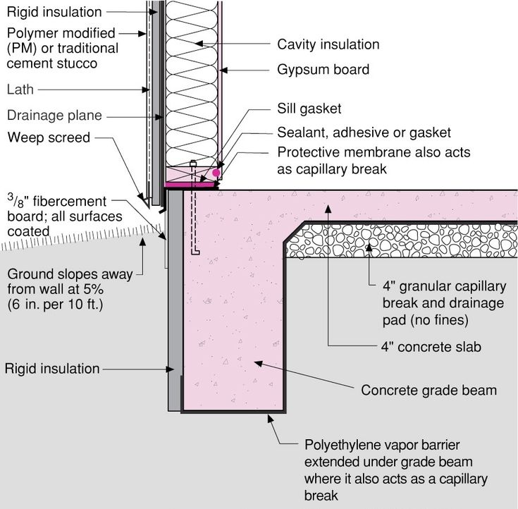 43 Best Images About Foundations On Pinterest Slab Foundation Construction And Passive House
