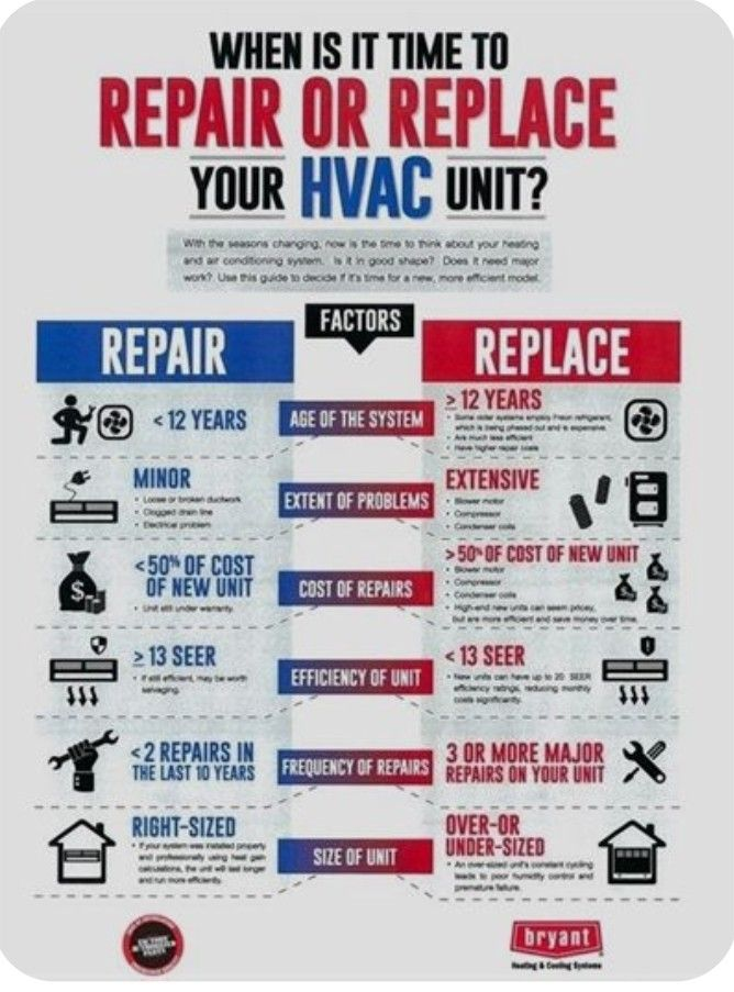 Pin On Hvac Business