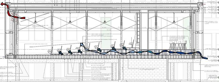 On mild days during the year a natural ventilation mode will allow both the primary and outdoor air systems to shut down, and cross-ventilation will introduce fresh outdoor air. The air will enter from the east façade into the floor plenum, and seep into the rooms through dozens of vents at low velocity. This cross-ventilation will be amplified by the vented-wall design.Fans high up on the west side to assist air movement through the occupied space and out over the dual wall. The stack ...