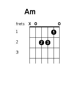 how to play e minor primary chords