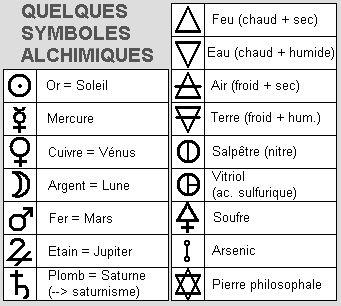 Symboles alchimiques                                                                                                                                                                                 Plus