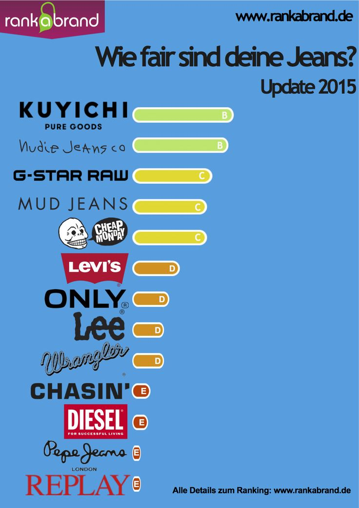 Kuyichi & Nudie Jeans empfehlenswert – Rank a Brand Blog