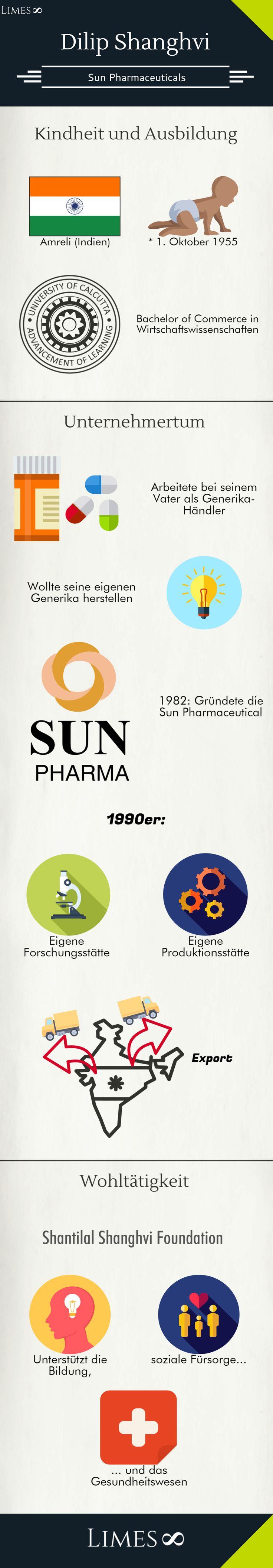 Infografik Dilip Shanghvi: Geschäftsführer des indischen Sun Pharmaceuticals, dem größten Farma-Unternehmen in Indien und dem fünftgrößten weltweit.