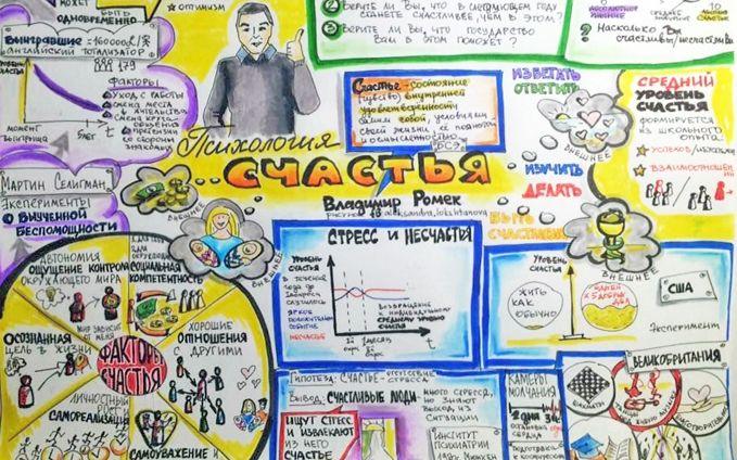 """Работы студентов Онлайн-интенсива """"Техники визуальной коммуникации в обучении и развитии"""""""