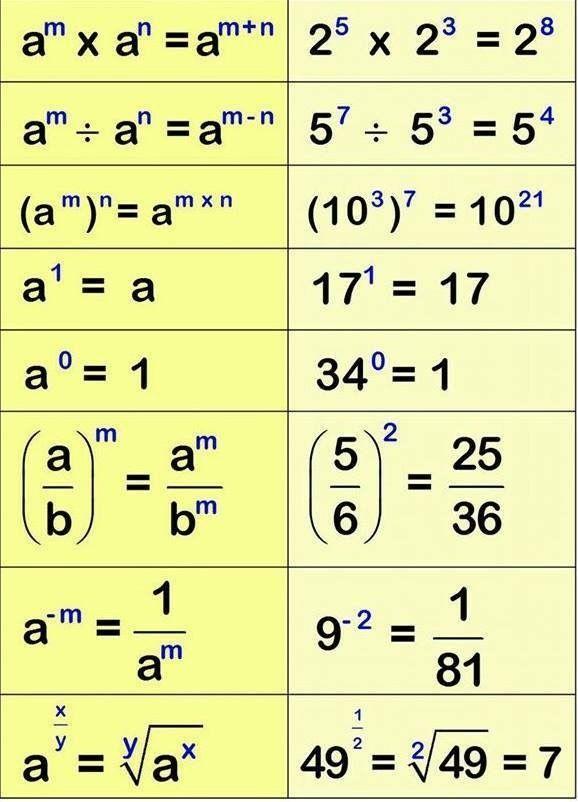 Matemáticas Básicas. Leyes de los exponentes.