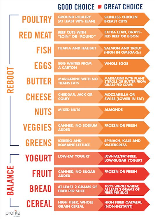 Shop smarter at the grocery store with this handy chart, designed for every Profile plan.