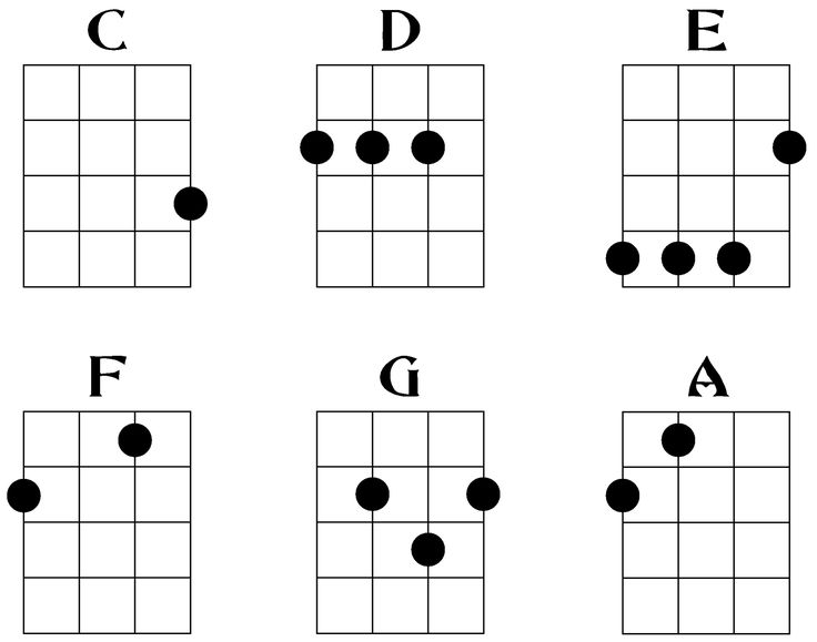 Easiest ukulele chords to play any children's song you know - I taught myself Ukulele as it was sooo easy, like they say, you can play hundreds of songs/kirtan tunes or bhajans with usually just 2 or three simple chords. Usually a 3.5 yo is able to do this.