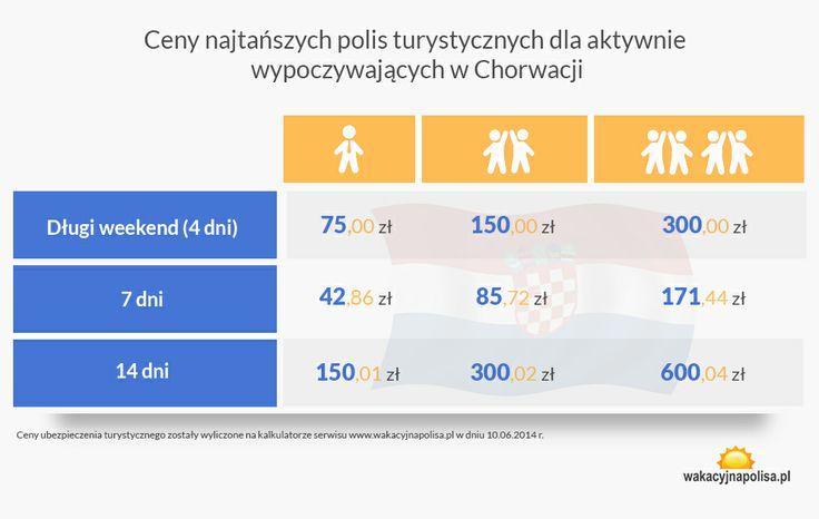Cennik ubezpieczenia odpoczynku dla aktywnych w Chorwacji w 2014 roku || http://crolove.pl/ubezpieczenie-wyjazdu-chorwacji-weekend-7-14-dni/ || #Chorwacja #Croatia #Hrvatska
