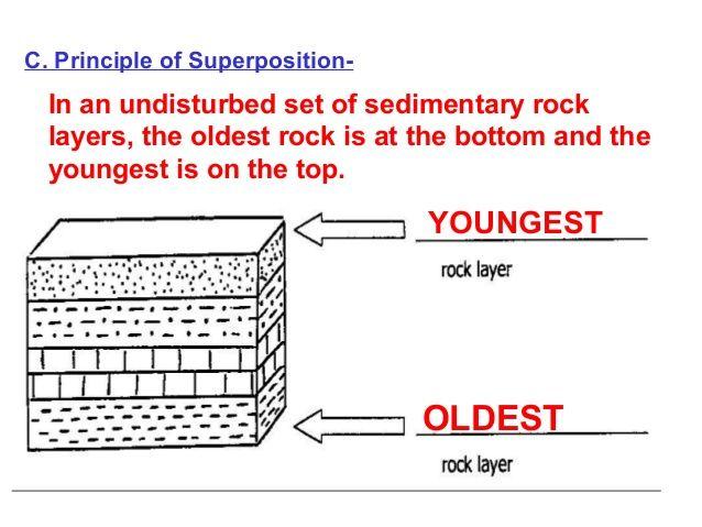 image result for youngest rock layer important diagrams. Black Bedroom Furniture Sets. Home Design Ideas