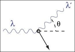 Gammastråling, Compton effekt