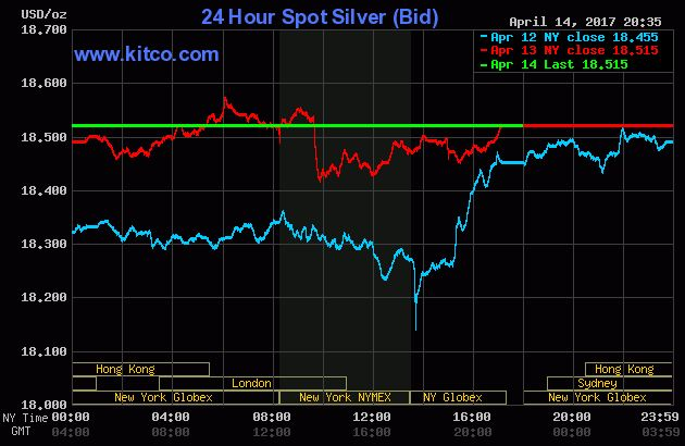 Silver Chart - 24 Hours Spot Live