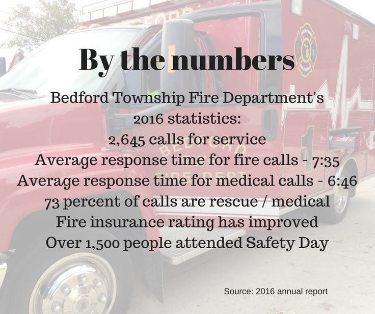 Bedford's fire insurance rating improves Bedford, Annual