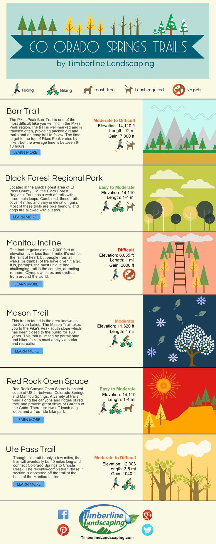 Hiking, Walking or Biking in Colorado Springs? This handy trail guide will help you find the best trail for you!
