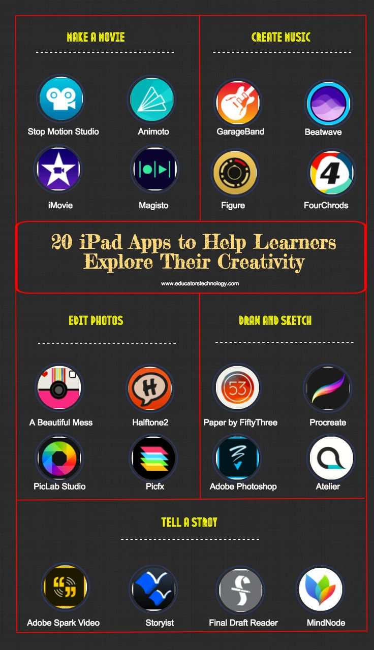 561 best iPad in the Classroom Resources images on Pinterest ...