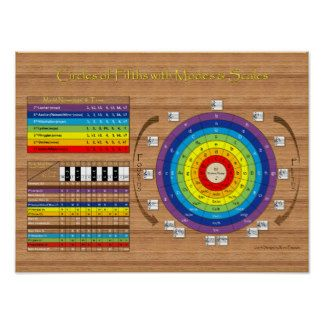 Complete Circles of Fifths with Modes and Scales Poster