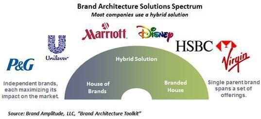 arquitectura-de-marcas-1