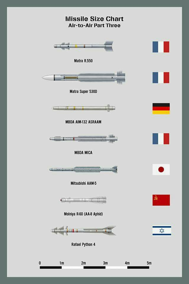 Missile Size Chart (Air to Air) - Part #3