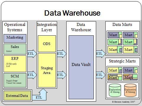 32 best Datawarehouse images on Pinterest Data science, Magazine - data warehouse architect sample resume
