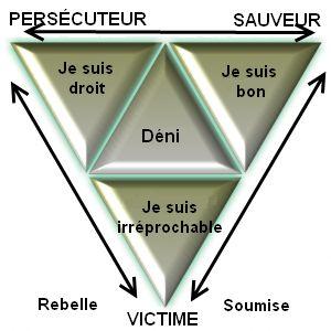 Le Triangle Emotionnel - R-éveillez vous