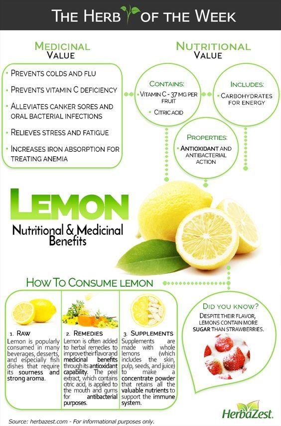 Lemon Nutritional & Medicinal Benefits Infographics