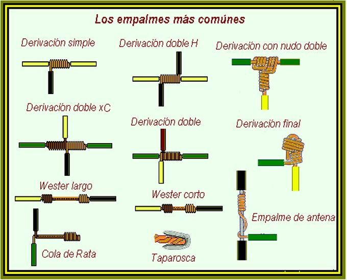 los diferentes empalmes de cable con cable - Google Search