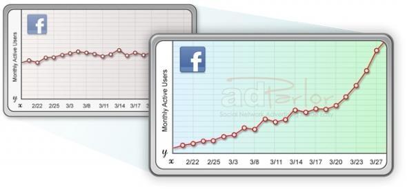 Facebook Ofrecerá Nuevas Estadísticas en los Facebooks Ads para la Medición de Conversiones: Ads Una, Nueva Estadística, Ads Para, Ofrecerá Nueva, Social Media, Los Facebook, Facebook Ofrecerá, Medición, Facebook Ads