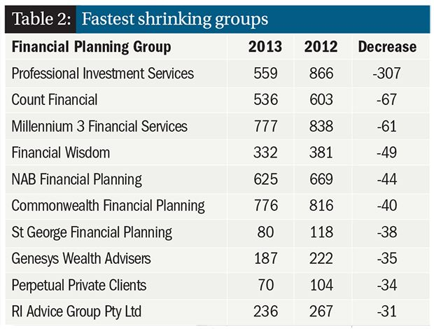 Top 100 Financial Planning Dealer Groups 2013 - losers ...