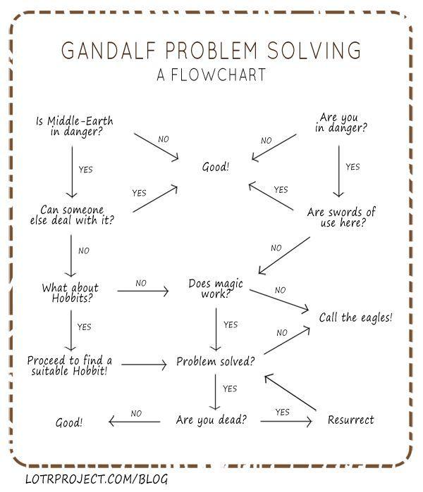 Flowchart de Gandalf  - http://www.2tout2rien.fr/flowchart-de-gandalf/