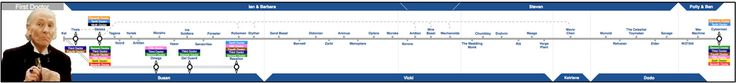 """The """"Doctor Who"""" Timeline Explained With Tube Maps"""