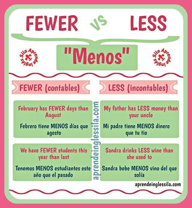 Diferencia entre FEWER y LESS en inglés (con infografía)