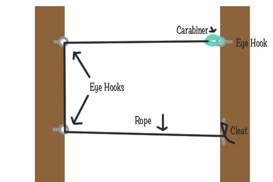 $5 indoor clothesline...simply hook the carabiner onto an eye hook, thread the rope through the next two hooks and then finally wrap it around the cleat. The whole thing sets up in under a minute and comes down with the same speed.