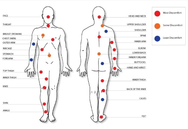 Tattoo pain chart- interesting that 3 out of the 4 places I have them are very sensitive spots. LOL