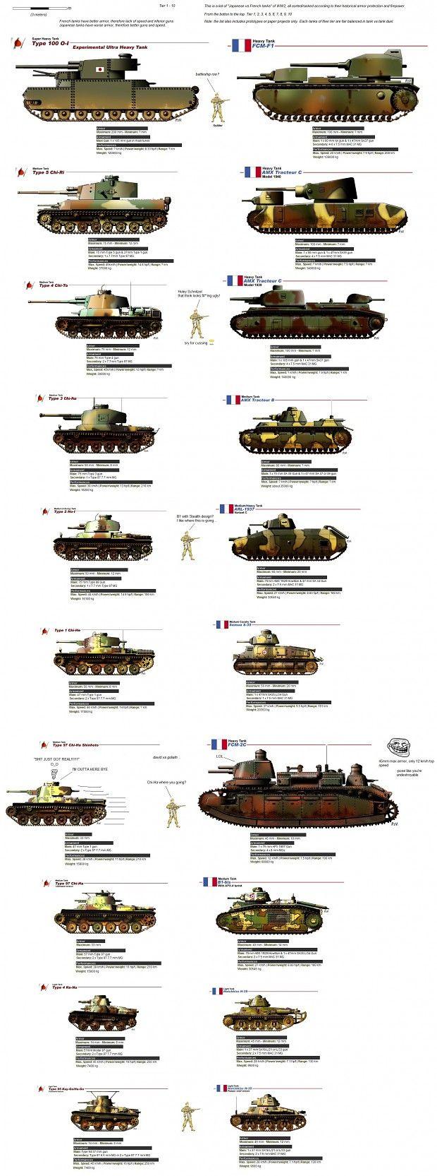 Tank tier/ranking list of Allies: France & Japan