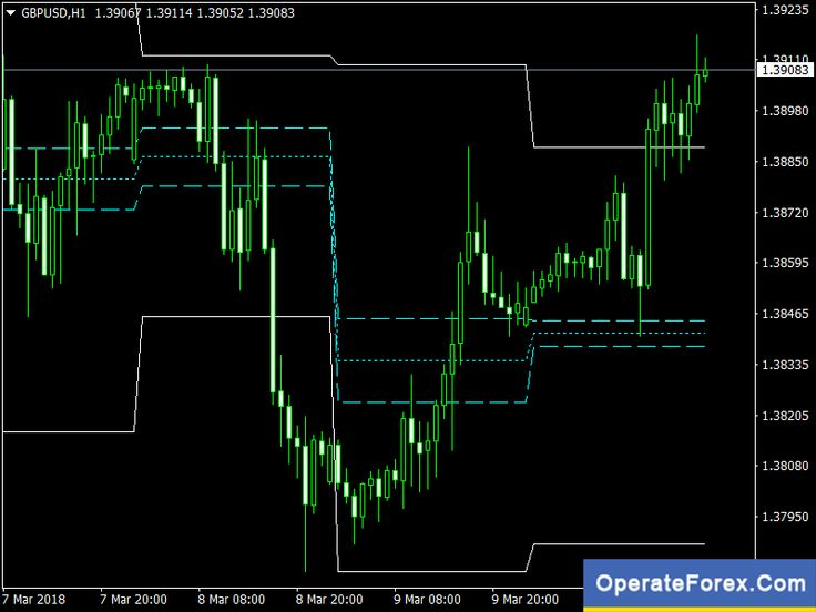 Download Pivot Range And Previous High Low Forex Indicator Mt4