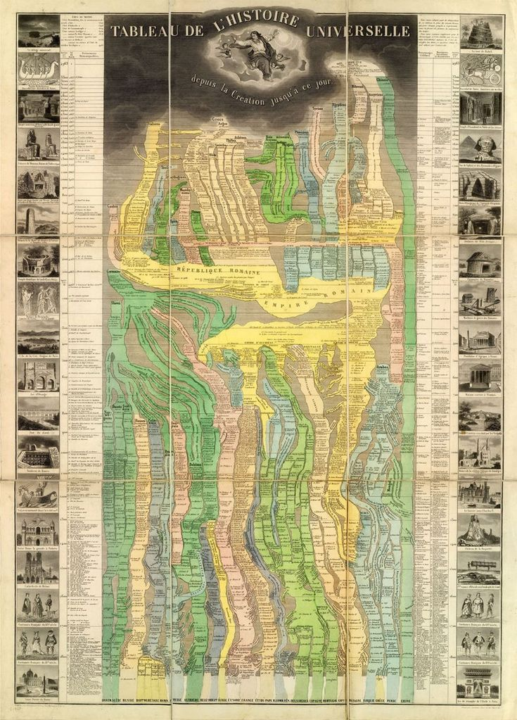 Groundbreaking Map from 1858 Colorfully Visualizes 6000