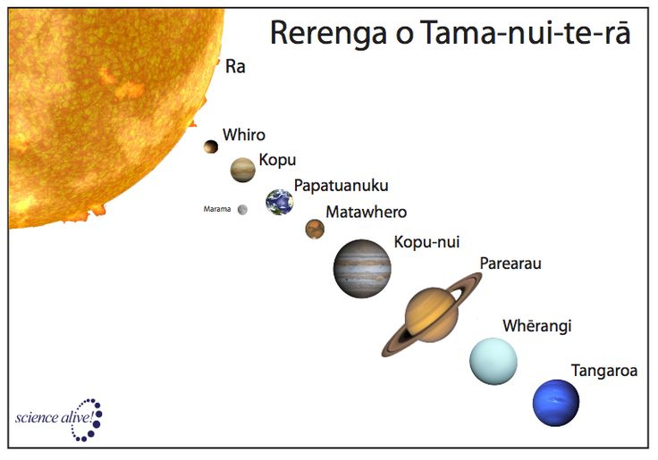 Planets in Māori from Science Alive