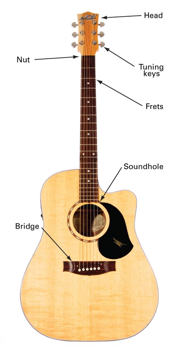 239 best guitar lessons images on pinterest learn to play guitar learning guitar and guitar. Black Bedroom Furniture Sets. Home Design Ideas