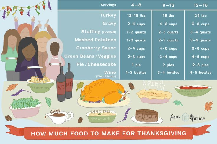 Calculate How Much Food You Need For Your Thanksgiving