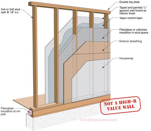 Wall standard wall construction framing pinterest for Exterior framing
