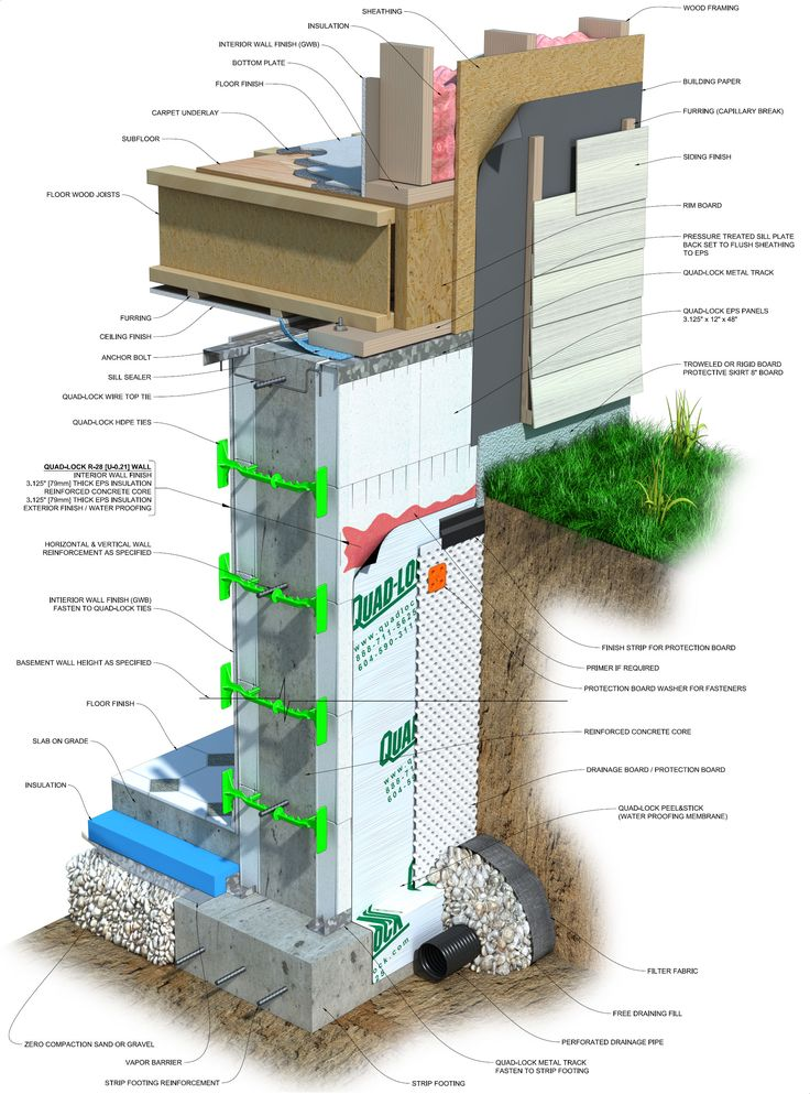 Illustration des composantes d'une fondation. http://www.quadlock.com/images/engineering/ICF_Basement_Detail.jpg