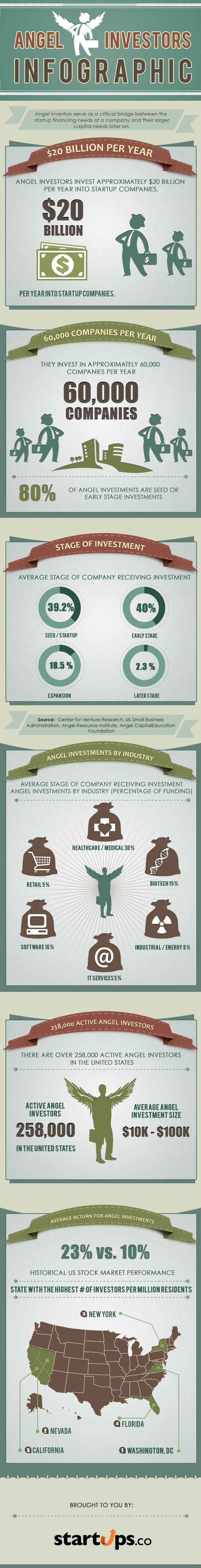 Angel investors put $20Bn a year into startups. #infographic #tech #investment