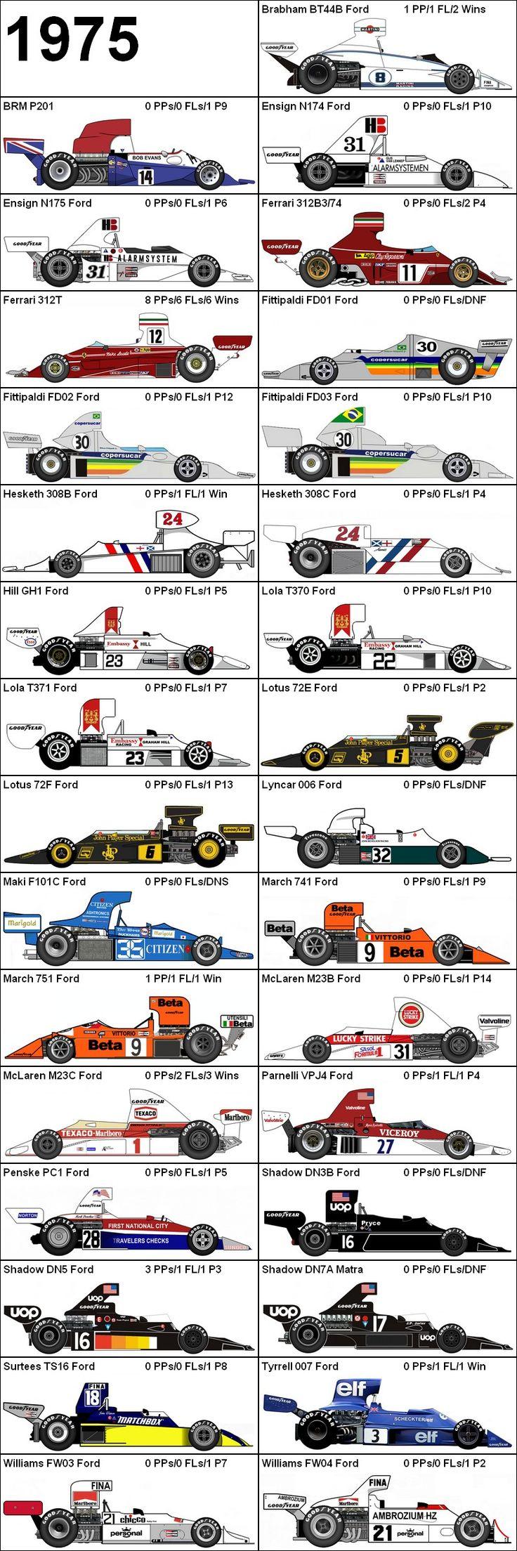 Formula One Grand Prix 1975 Cars
