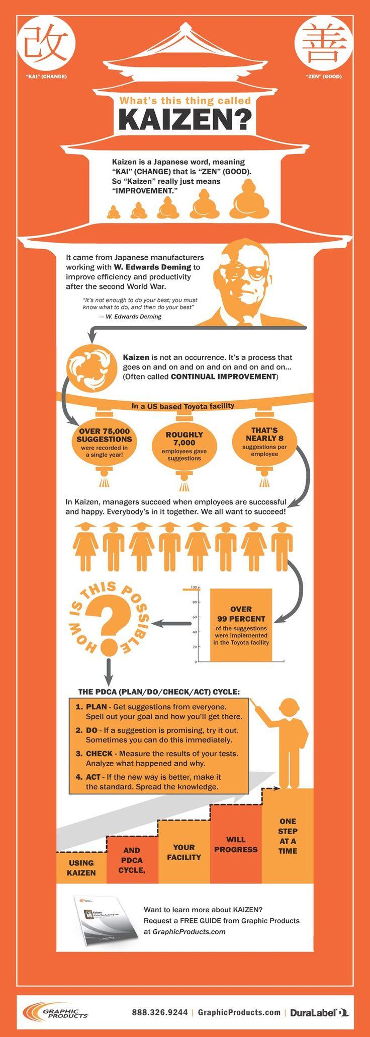 Kaizen - A Lean Tool ¿Quieres certificarte en PNL? - Niveles Practitioner, Master Practitioner y Trainer por la AUNLP (R) - American Union of NLP - estudiando a tu propio ritmo - Online y en Español - Todos los detalles aquí --> WWW.UAPNL.COM | #pnl #programacionneurolinguistica #coaching #desarrollopersonal #tecnicasdepnl #ejerciciosdepnl #coachingconpnl #tecnicaspnl #ejerciciospnl #coachingpnl #inteligenciaemocional #psicologia #psicologiapositiva #crecimientopersonal