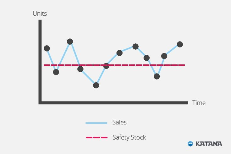 Safety Stock. How to Calculate Safety Stock?