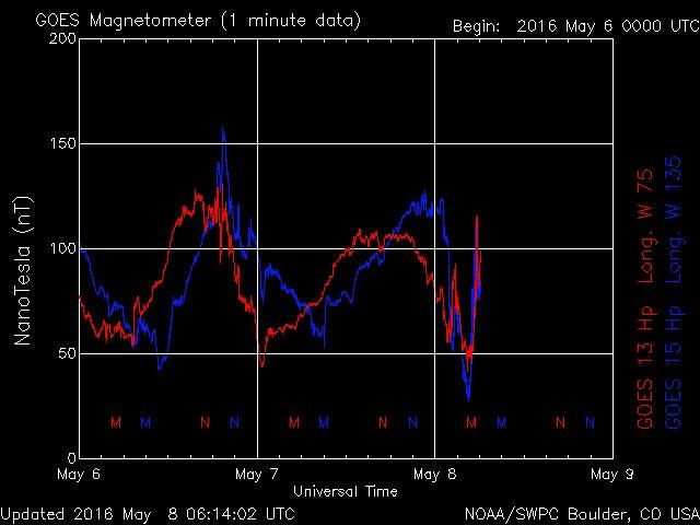 Weitere Sturmwarnung des Magnetfeldes bereitet uns vor mit immer weniger Magnetfeld zu leben Weitere Sturmwarnung des Magnetfeldes bereitet uns vor mit immer weniger Magnetfeld zu leben