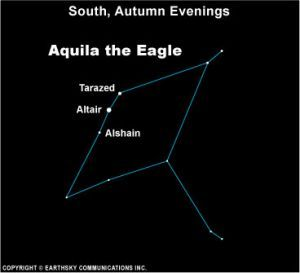 Altair is also known as Alpha Aquilae, and it is the brightest star in the constellation Aquila the Eagle.  What's more, stargazers know Altair as part of an entirely different and much-larger – but very recognizable – pattern. Altair is the southern apex of the Summer Triangle, which is also composed of the stars Vega and Deneb.