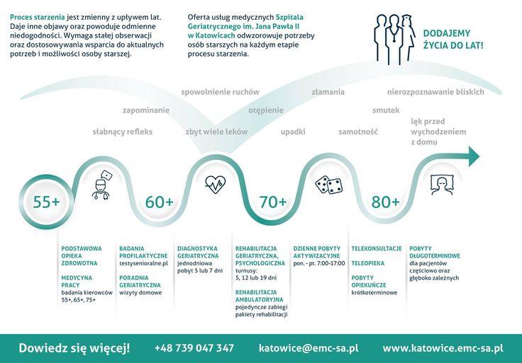 Czy wiecie, że proces starzenia zmienia się z upływem lat? Oznacza to, że ma on wiele etapów i wiele różnych objawów w zależności od wieku seniora, co może powodować zróżnicowane niedogodności. W naszym Szpitalu Geriatrycznym im. Jana Pawła II w Katowicach odpowiadamy na potrzeby pacjentów na każdym etapie procesu starzenia by dodać życia i energii do lat.