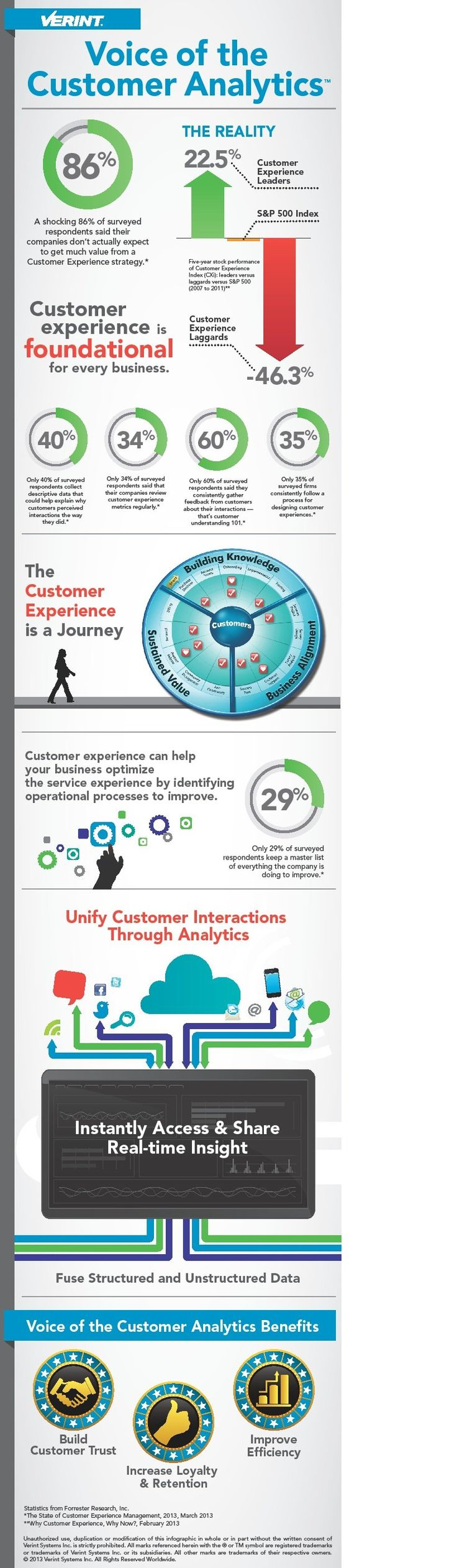 77 best Great Infographics images on Pinterest | Inbound marketing ...
