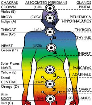 chakra chart body tuners: 59 best sonotherapie musicotherapie images on pinterest chakra